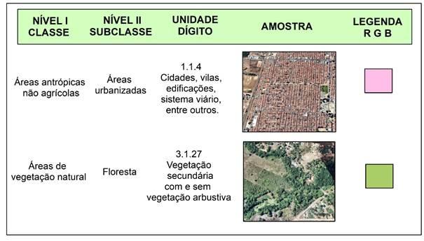 Quadro 2 – Sistema de classificação para cobertura e uso da Terra simplificado baseado nas propostas de Heymann (1994); IBGE (2006).jpg